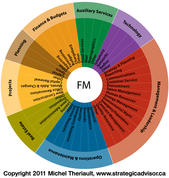 Facility Management Pie - Roles and Responsibilities