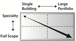 Facility Management Scope