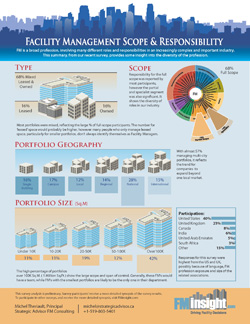Facility Management Roles and Responsibilties