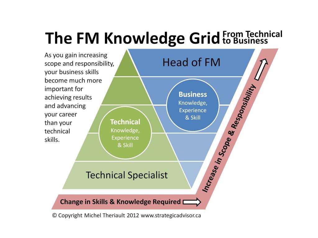 FM Knowledge Grid
